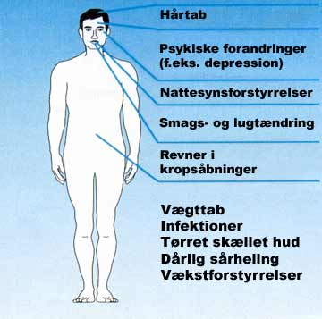 zinkmangel symptomer